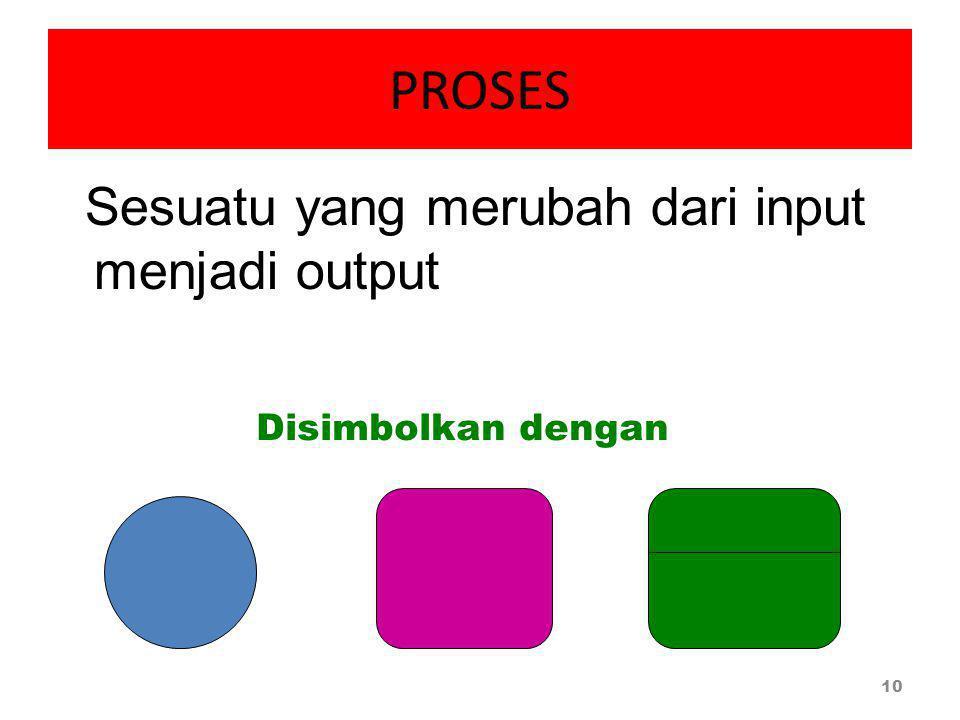 PROSES Sesuatu yang merubah dari input menjadi output