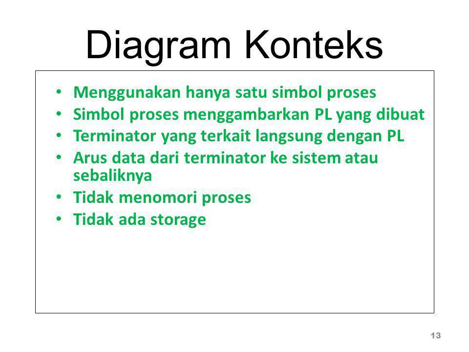 Diagram Konteks Menggunakan hanya satu simbol proses