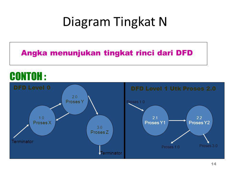 Diagram Tingkat N CONTOH : Angka menunjukan tingkat rinci dari DFD