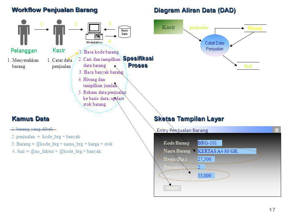 Workflow Penjualan Barang Diagram Aliran Data (DAD)