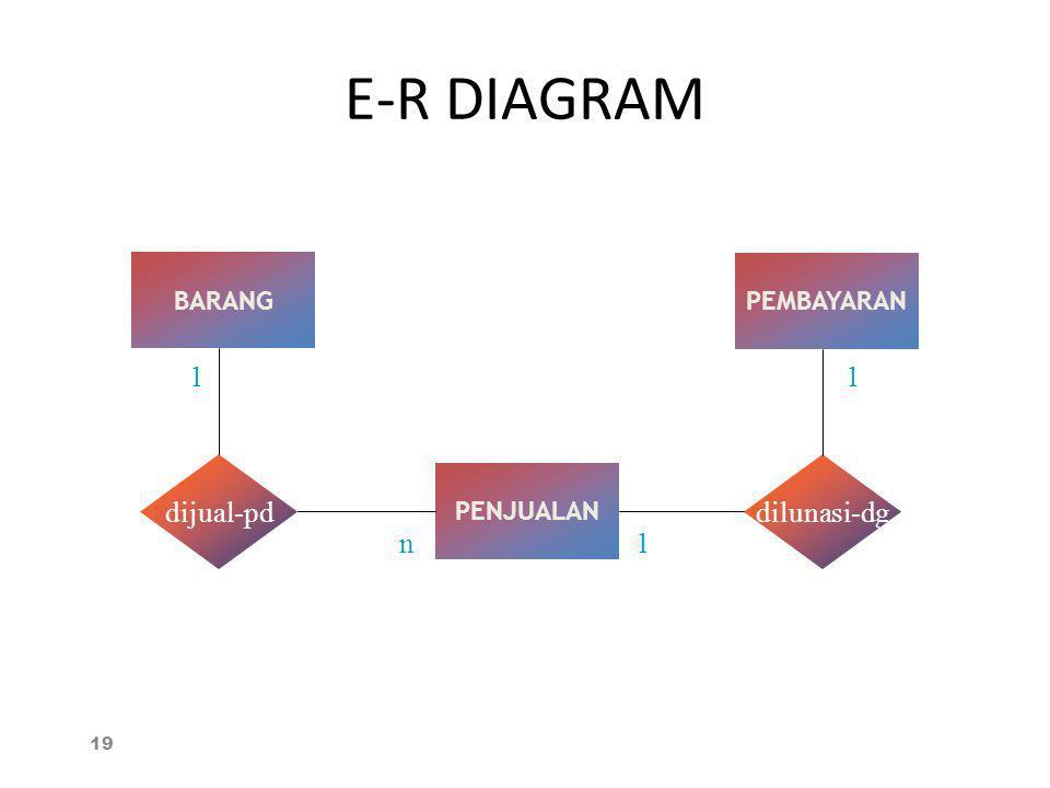 E-R DIAGRAM BARANG PEMBAYARAN 1 1 dijual-pd dilunasi-dg PENJUALAN n 1