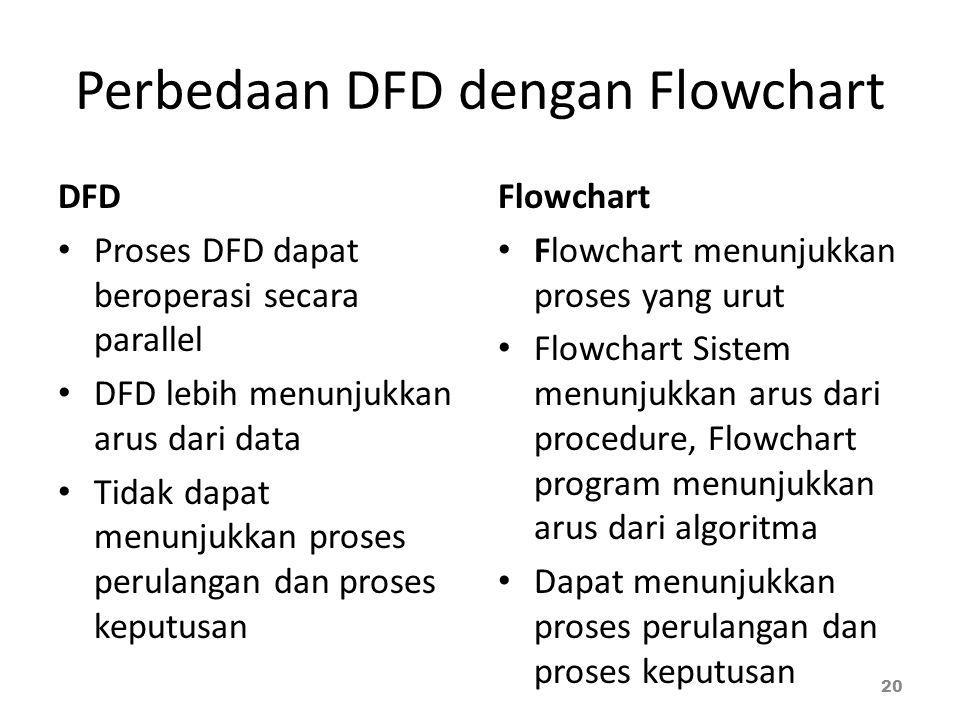Perbedaan DFD dengan Flowchart