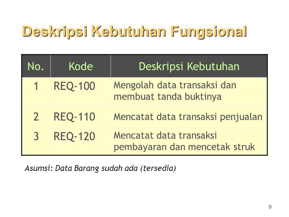 Deskripsi Kebutuhan Fungsional