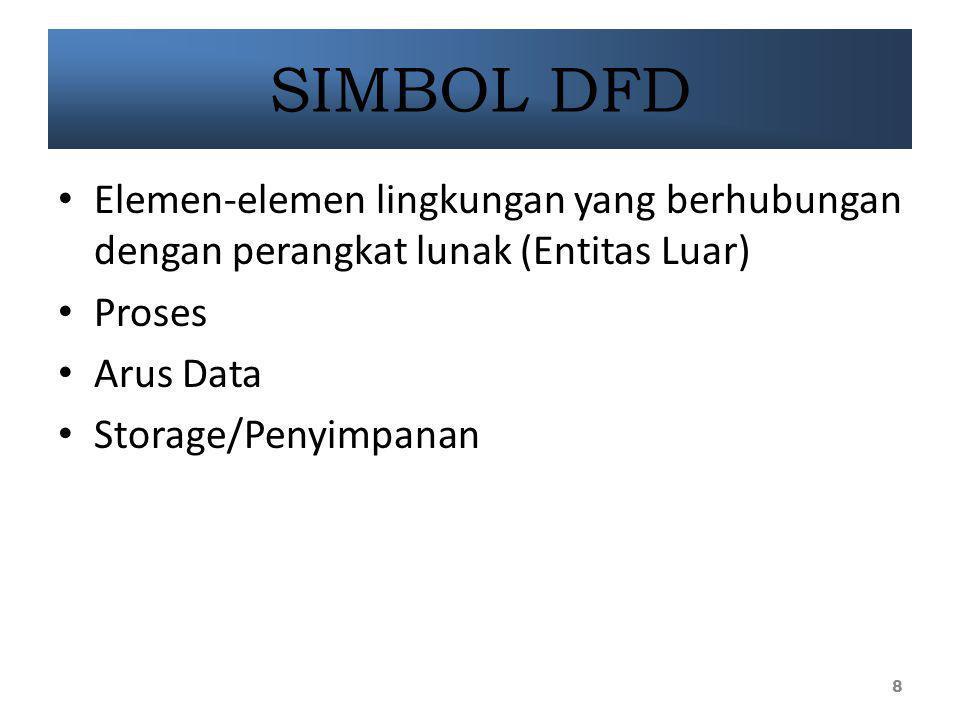 SIMBOL DFD Elemen-elemen lingkungan yang berhubungan dengan perangkat lunak (Entitas Luar) Proses.