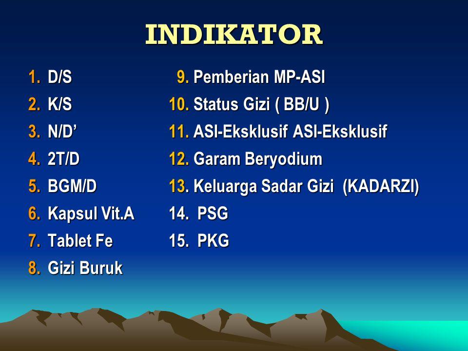 INDIKATOR D/S 9. Pemberian MP-ASI K/S 10. Status Gizi ( BB/U )
