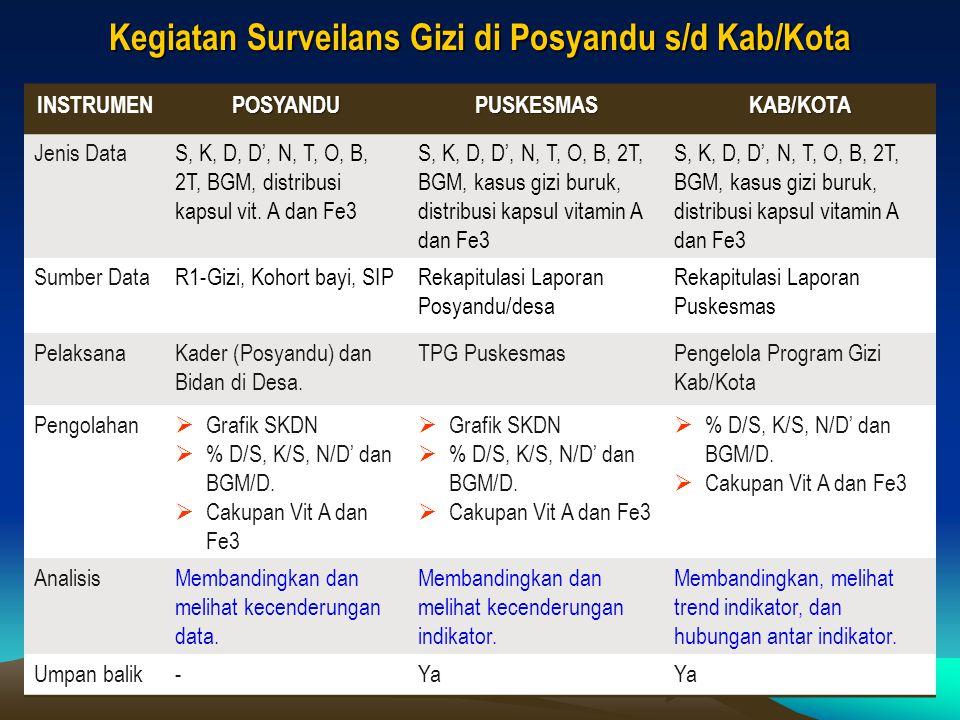 Kegiatan Surveilans Gizi di Posyandu s/d Kab/Kota