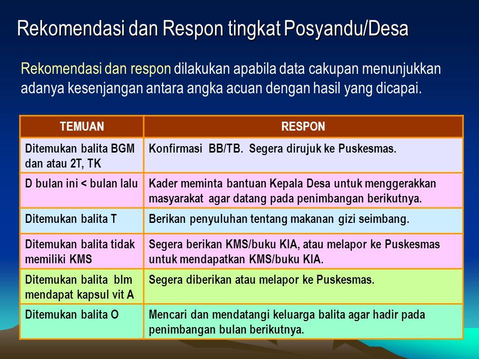 Rekomendasi dan Respon tingkat Posyandu/Desa