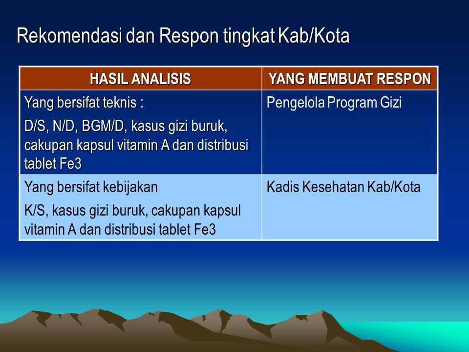 Rekomendasi dan Respon tingkat Kab/Kota