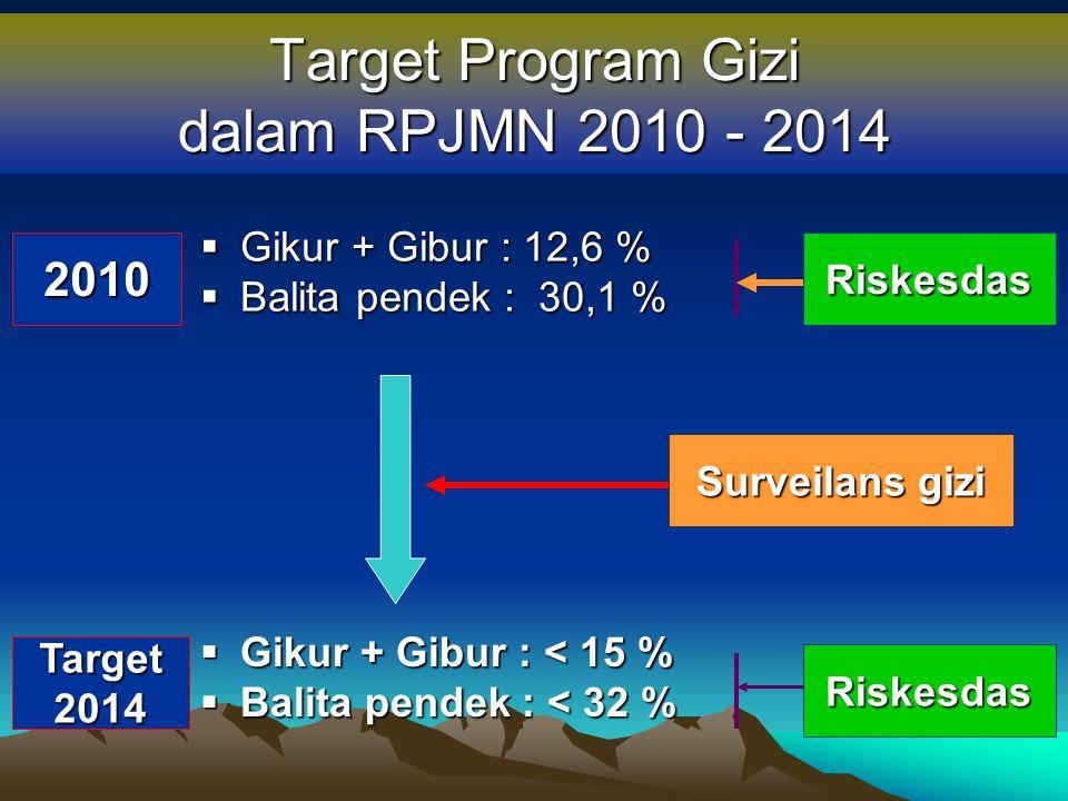 Target Program Gizi dalam RPJMN 2010 - 2014