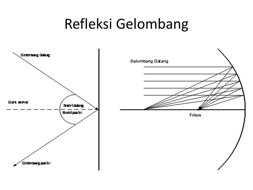 Refleksi Gelombang