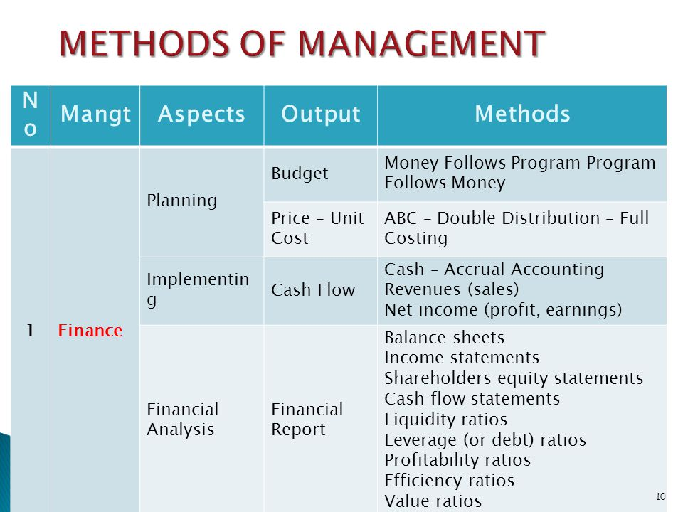METHODS OF MANAGEMENT No Mangt Aspects Output Methods 1 Finance