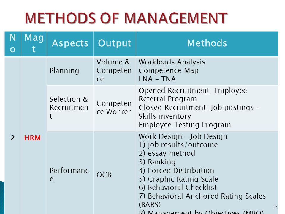METHODS OF MANAGEMENT No Magt Aspects Output Methods 2 HRM Planning