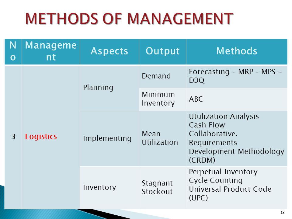METHODS OF MANAGEMENT No Management Aspects Output Methods 3 Logistics