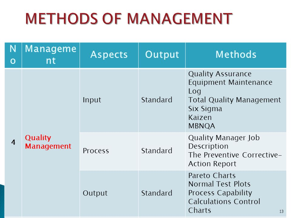 METHODS OF MANAGEMENT No Management Aspects Output Methods 4