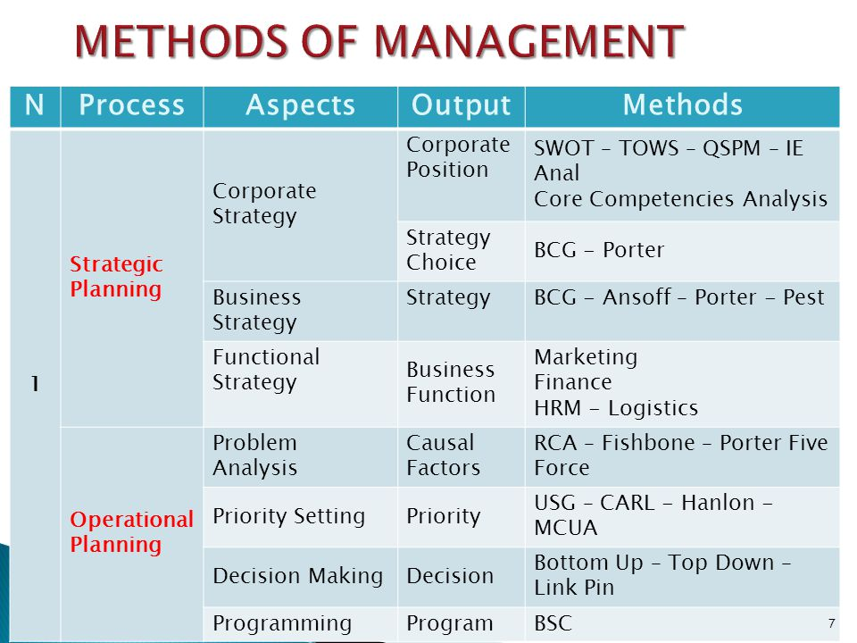 METHODS OF MANAGEMENT N Process Aspects Output Methods 1