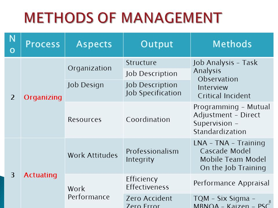 METHODS OF MANAGEMENT No Process Aspects Output Methods 2 Organizing