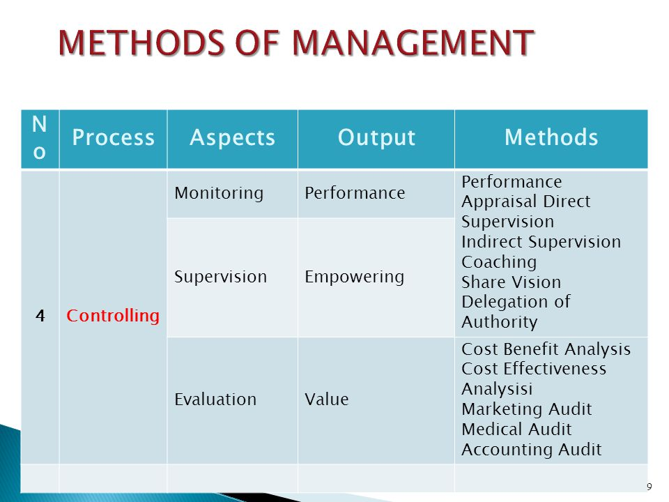 METHODS OF MANAGEMENT No Process Aspects Output Methods 4 Controlling