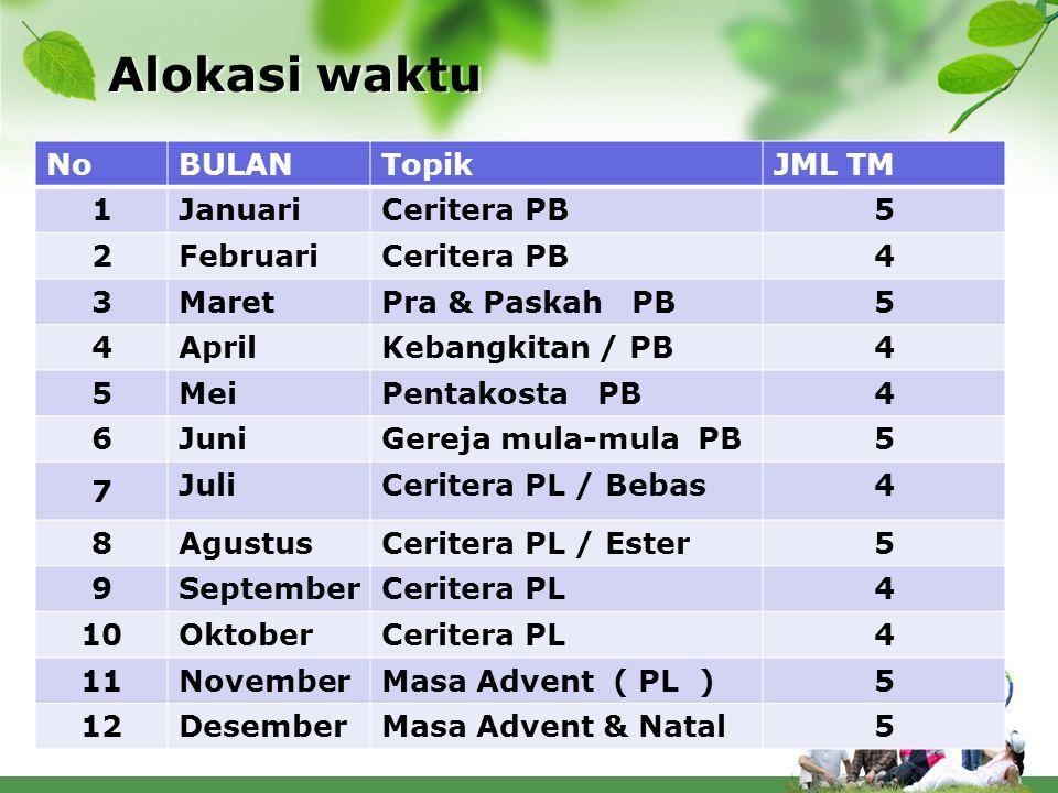 Alokasi waktu No BULAN Topik JML TM 1 Januari Ceritera PB 5 2 Februari