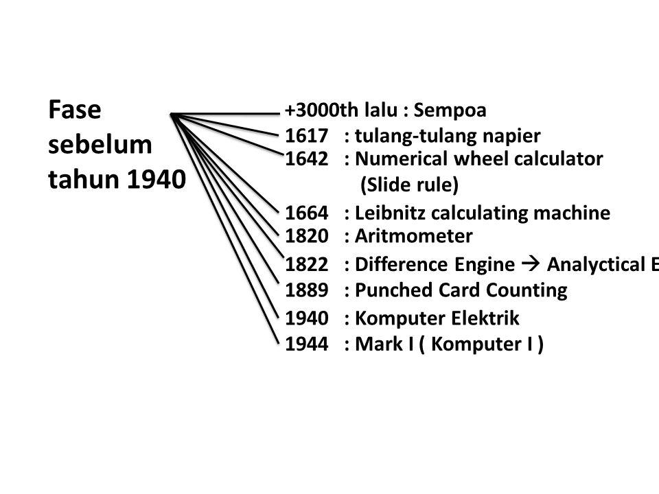 Fase sebelum tahun 1940 +3000th lalu : Sempoa