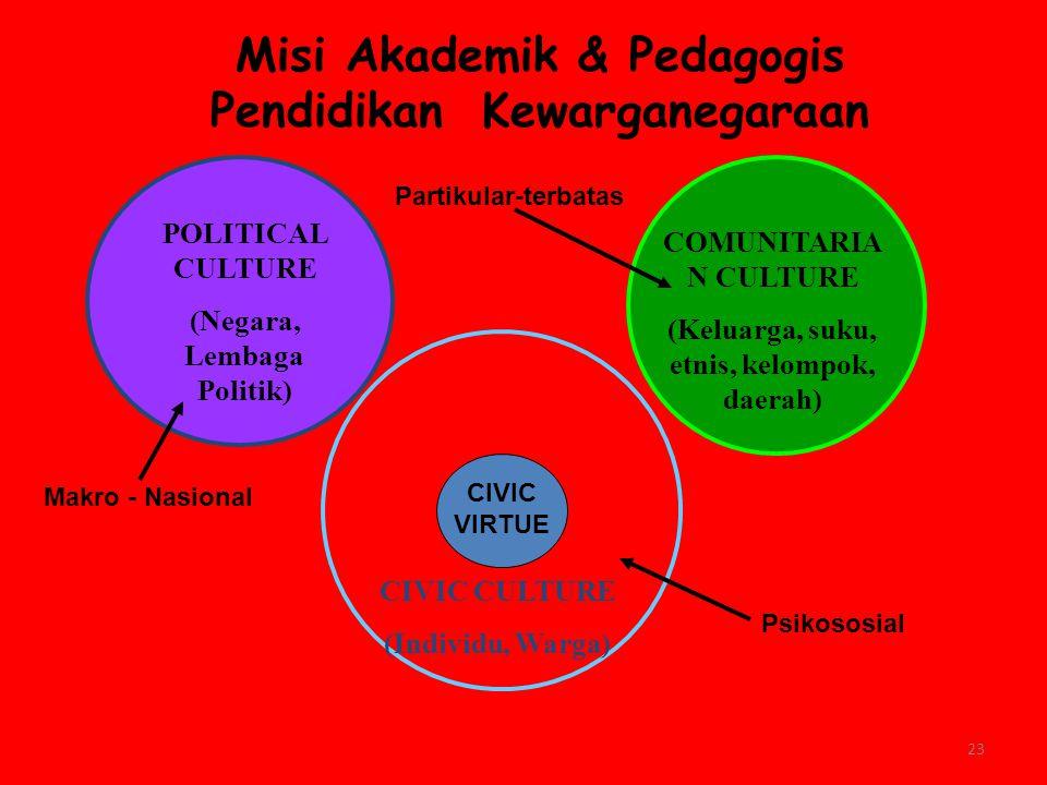 Misi Akademik & Pedagogis Pendidikan Kewarganegaraan