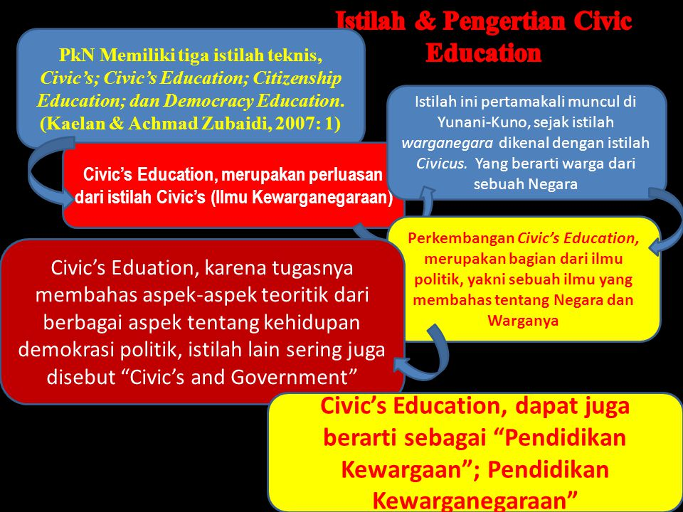 Istilah & Pengertian Civic Education