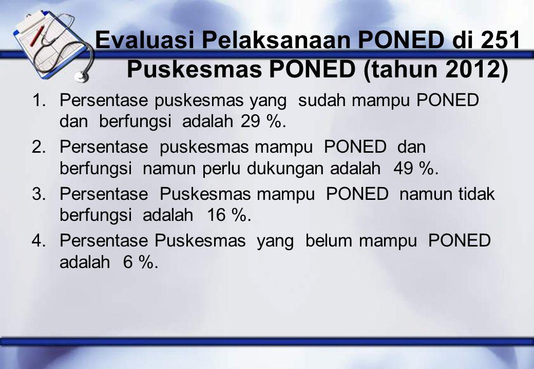 Evaluasi Pelaksanaan PONED di 251 Puskesmas PONED (tahun 2012)