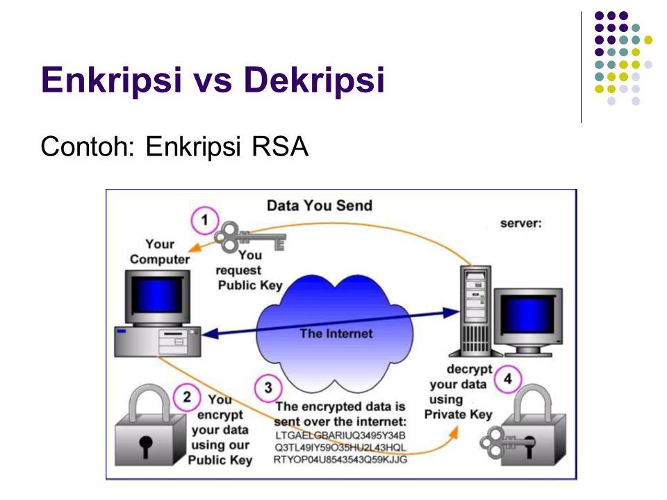 Enkripsi vs Dekripsi Contoh: Enkripsi RSA