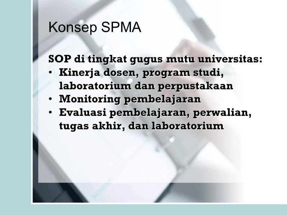 Konsep SPMA SOP di tingkat gugus mutu universitas: