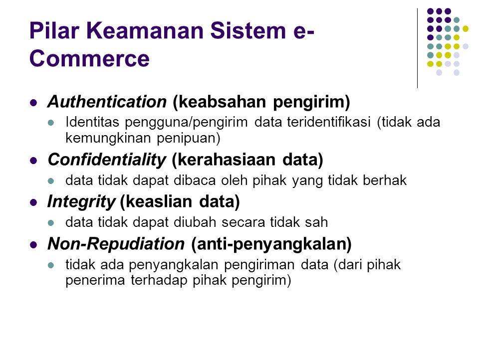 Pilar Keamanan Sistem e-Commerce