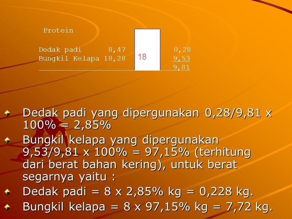 Dedak padi yang dipergunakan 0,28/9,81 x 100% = 2,85%