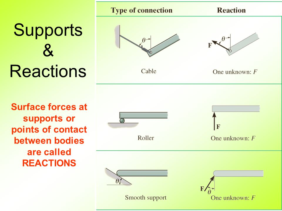 Supports & Reactions Surface forces at supports or points of contact between bodies are called REACTIONS.