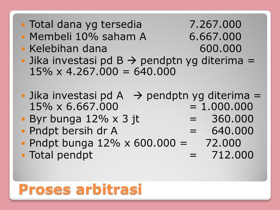 Proses arbitrasi Total dana yg tersedia 7.267.000