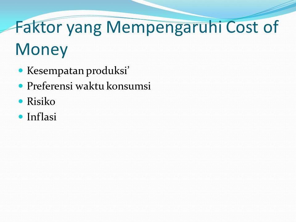 Faktor yang Mempengaruhi Cost of Money