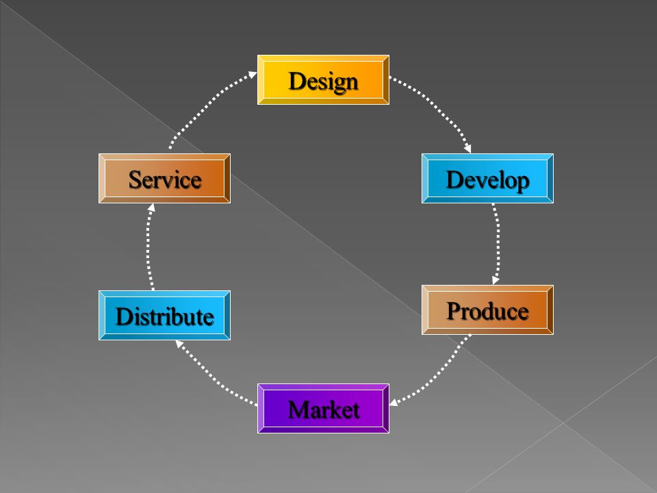 Design Service Develop Produce Distribute Market