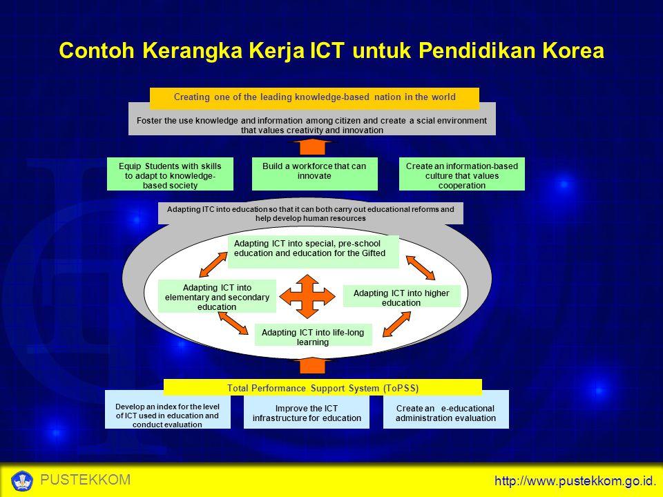 Contoh Kerangka Kerja ICT untuk Pendidikan Korea