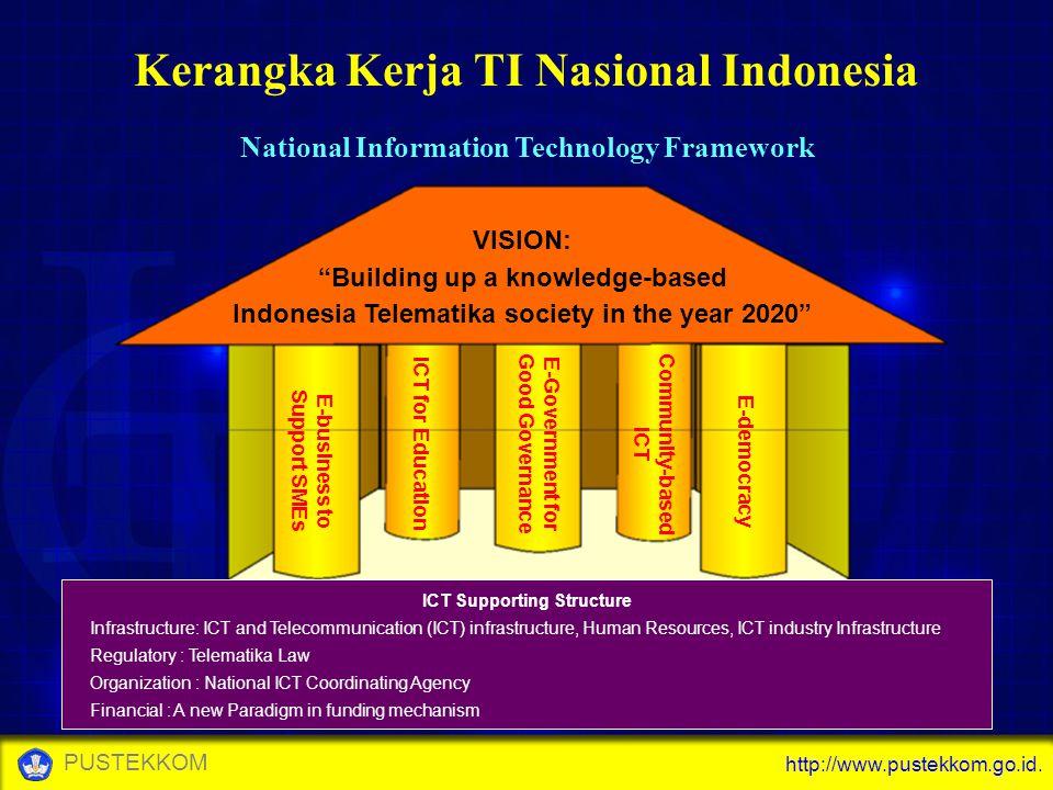 Kerangka Kerja TI Nasional Indonesia