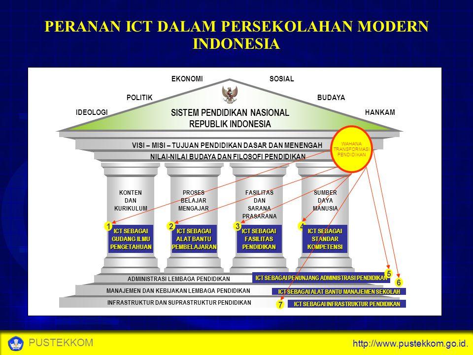 PERANAN ICT DALAM PERSEKOLAHAN MODERN INDONESIA