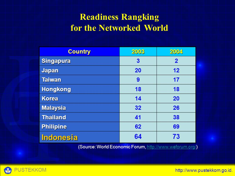 Readiness Rangking for the Networked World