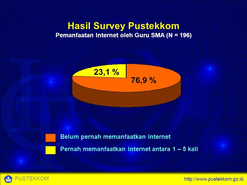 Hasil Survey Pustekkom Pemanfaatan Internet oleh Guru SMA (N = 196)