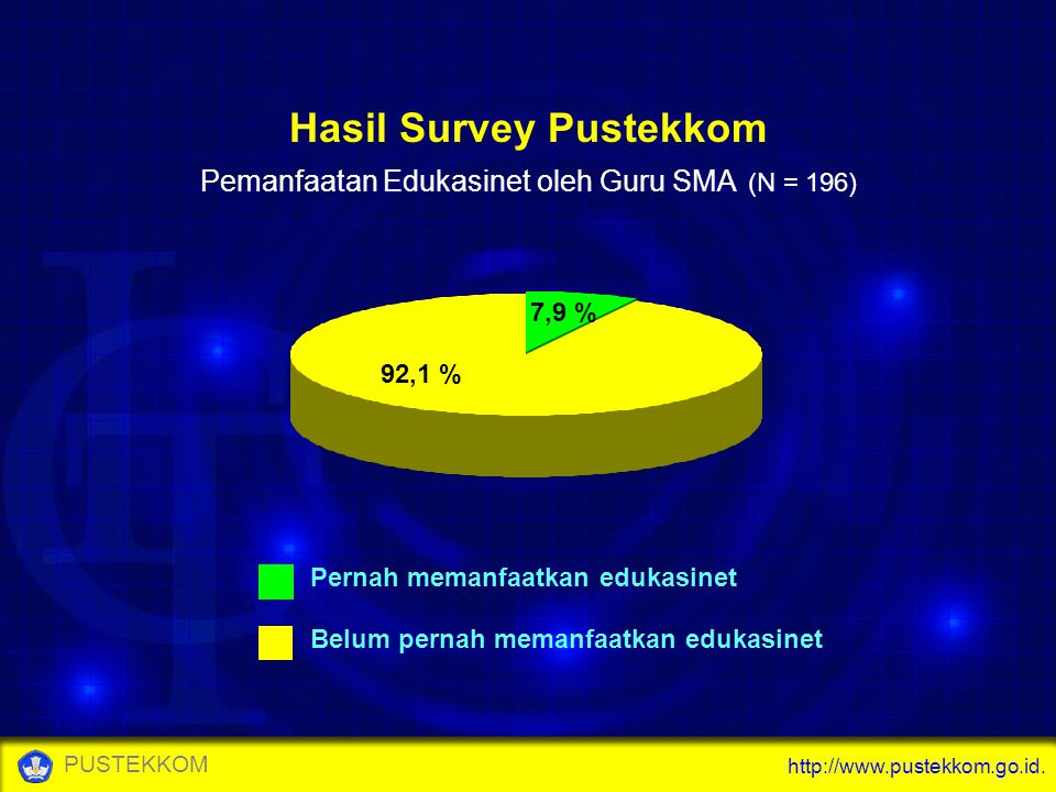 Hasil Survey Pustekkom