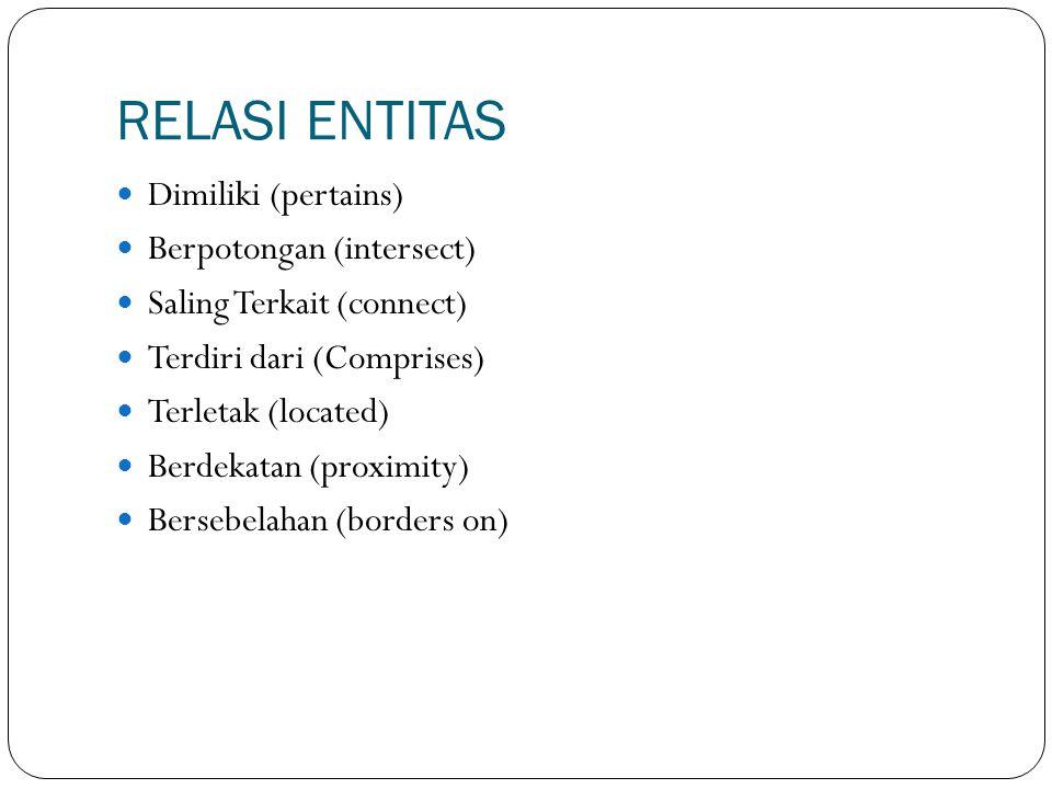 RELASI ENTITAS Dimiliki (pertains) Berpotongan (intersect)