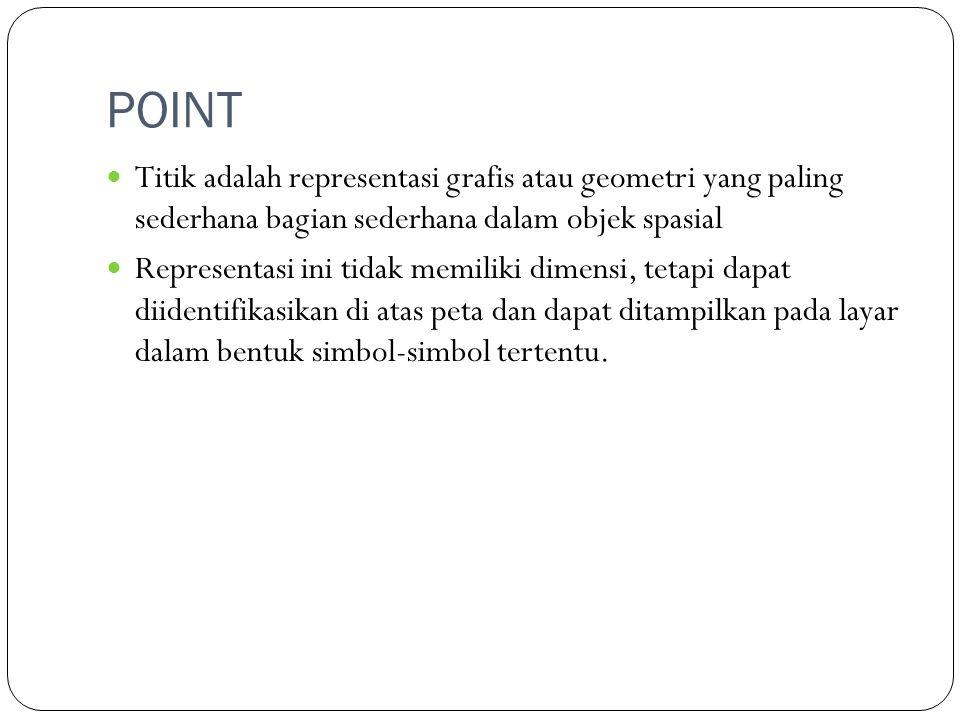 POINT Titik adalah representasi grafis atau geometri yang paling sederhana bagian sederhana dalam objek spasial.