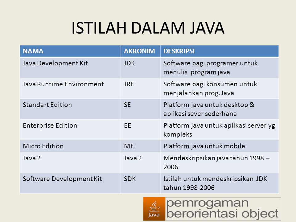 ISTILAH DALAM JAVA NAMA AKRONIM DESKRIPSI Java Development Kit JDK