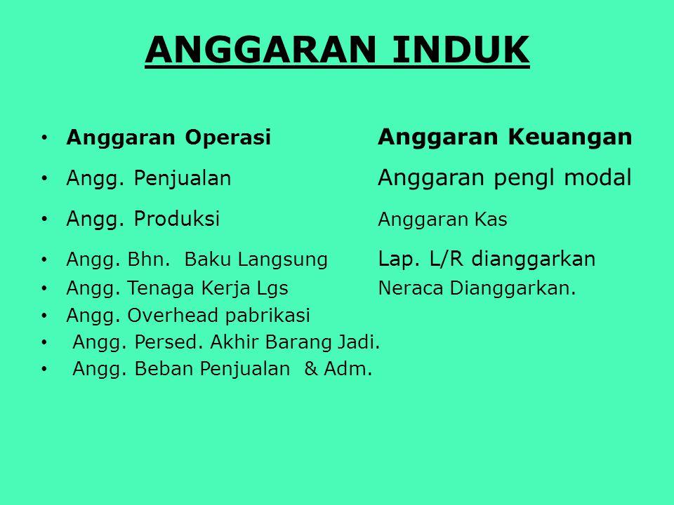 Anggaran INDUK Anggaran Operasi Anggaran Keuangan