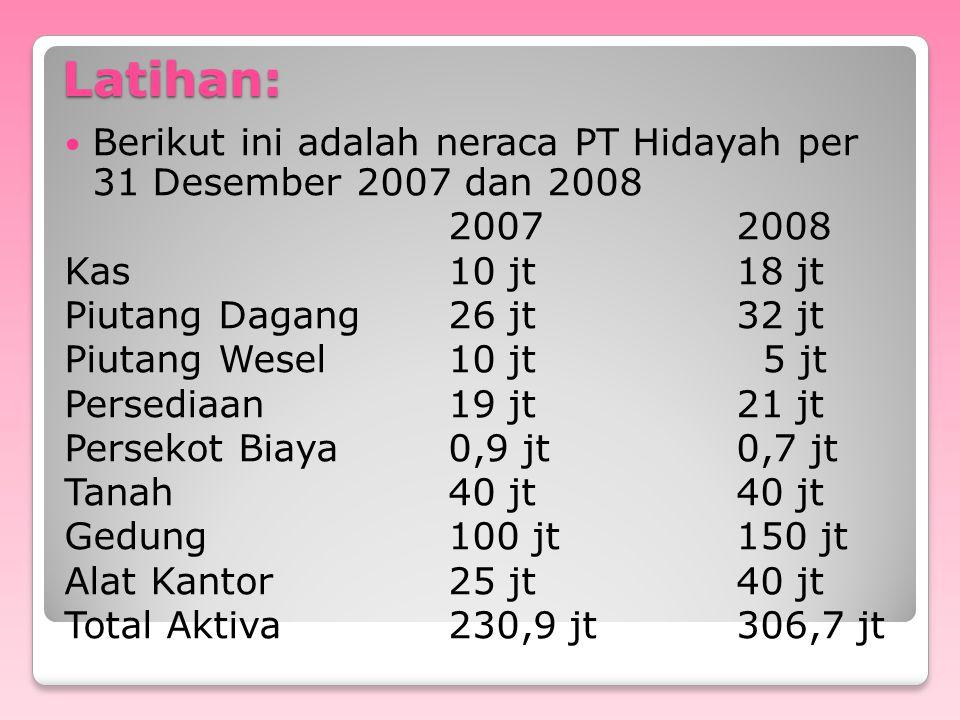 Latihan: Berikut ini adalah neraca PT Hidayah per 31 Desember 2007 dan 2008. 2007 2008. Kas 10 jt 18 jt.