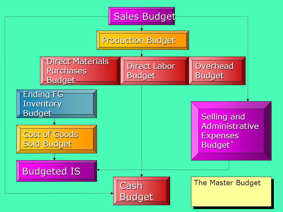 Sales Budget Budgeted IS Cash Budget Production Budget