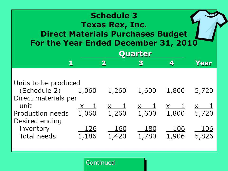 Direct Materials Purchases Budget For the Year Ended December 31, 2010