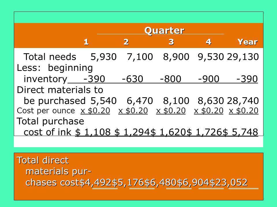 Less: beginning inventory -390 -630 -800 -900 -390