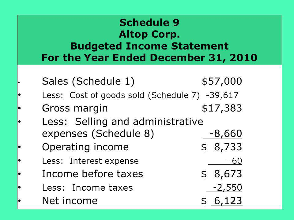 Budgeted Income Statement For the Year Ended December 31, 2010