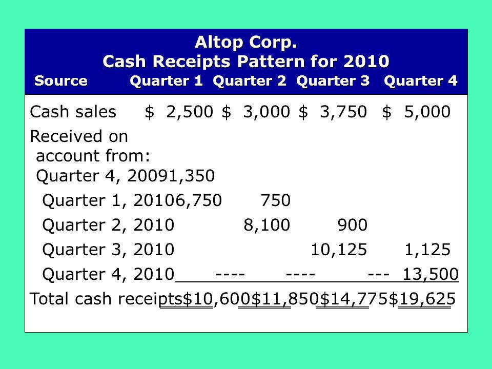 Cash Receipts Pattern for 2010